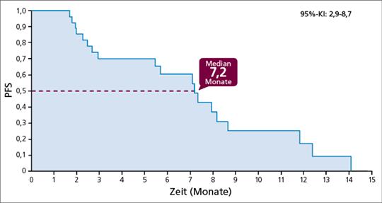 Abb. 1: Medianes progressionsfreies Überleben (PFS) in der VARGADO-Studie.
