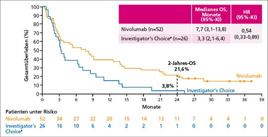 Abb. 1: CheckMate 141: Gesamtüberleben unter Nivolumab als Erstlinientherapie nach platinbasierter adjuvanter oder primärer Therapie (z.B. Radiochemotherapie) im Vergleich zu Investigator's Choice.