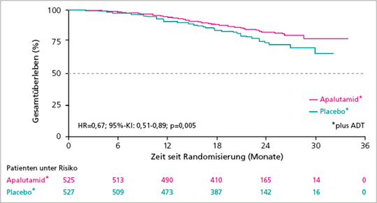 Abb. 1: Signifikant längeres Gesamtüberleben unter Apalutamid + ADT vs. Placebo + ADT in der TITAN-Studie.