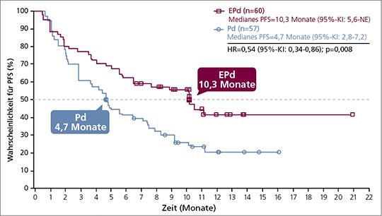 Abb. 1: ELOQUENT-3: Verdoppelung des medianen progressionsfreien Überlebens (PFS) unter Elotuzumab, Pomalidomid und Dexamethason (EPd) vs. Pomalidomid und Dexamethason (Pd).