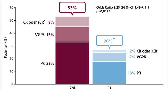 Abb. 2: ELOQUENT-3: Gesamtansprechrate unter EPd und Pd im Vergleich.