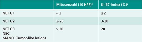 Tab. 1: Gastroenteropankreatische Neoplasien