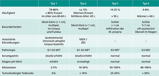 Tab. 2: Klinische Charakteristika neuroendokriner Neoplasien