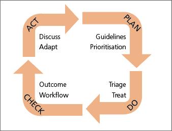 Abb. 1: Der PDCA-Zyklus.