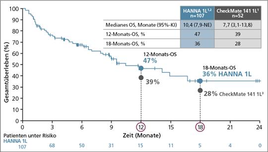 Abb. 1: NIS HANNA: OS unter Nivolumab in der Erstlinientherapie nach einer platinbasierten RCT.