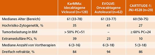 Tab. 1: Zusammenfassung der Patienten-Charakteristika der auf dem ASCO 2020 präsentierten CAR-T-Zell-Studien beim MM.