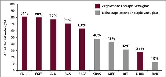 Anteil Biomarkerprüfung