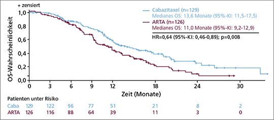 Abb. 1: In der CARD-Studie überlebten Patienten mit mCRPC nach Docetaxel- und ARTA-Versagen signifikant länger, wenn sie mit Cabazitaxel statt einer 2. ARTA-Therapie (Abirateron oder Enzalutamid) weiterbehandelt wurden (mod. nach (1)).