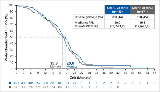 Abb. 1: PFS in Abhängigkeit des Alters in der finalen Analyse der NIS OTILIA (mod. nach (2)).