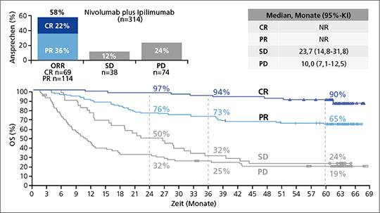 Abb. 1: Gesamtüberleben (OS) nach bestem Ansprechen auf die Erstlinientherapie mit Nivolumab plus Ipilimumab (mod. nach (2)).