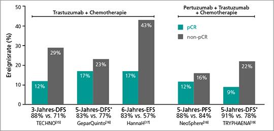 Abb. 1: Das Erreichen einer pCR unter neoadjuvanter Systemtherapie gilt als Surrogat-marker für eine effektive Therapie. Dennoch bleibt ein Rezidivrisiko bestehen (mod. nach (15-19).