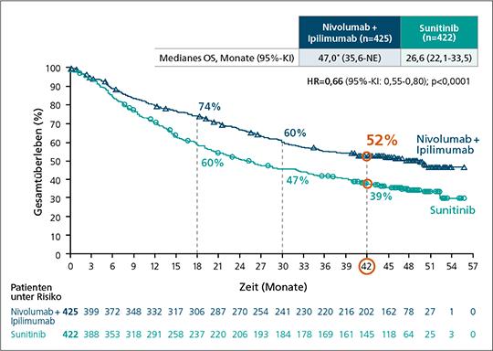 Abb. 1: CheckMate 214 Follow-up nach mind. 42 Monaten: Gesamtüberleben (OS) der RCC-Patienten mit intermediärem und ungünstigem Risiko (primäre Wirksamkeitspopulation; mod. nach (2)).
