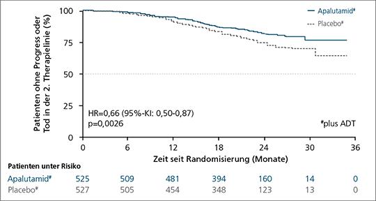 Abb. 1: TITAN-Studie – signifikant längeres PFS2 (explorativer Endpunkt) bei Einsatz von Apalutamid/ADT vs. Placebo/ADT in der mHSPC-Therapie (mod. nach (4)).