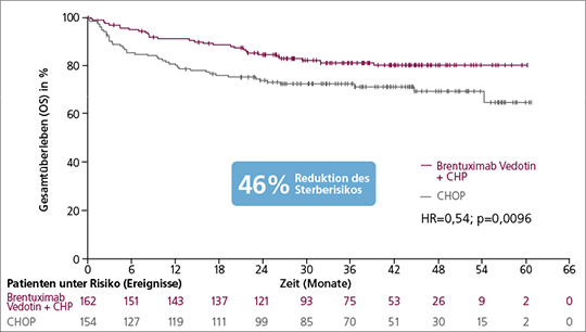 Abb. 1: Erstlinientherapie des sALCL: Gesamtüberleben unter Brentuximab Vedotin + CHP im Vergleich zu CHOP (mod. nach (2)).