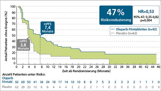 Abb. 1: Verlängerung des progressionsfreien Überlebens (PFS) durch Erhaltungstherapie mit Olaparib Filmtabletten (Quelle: AstraZeneca).