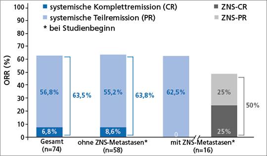 Abb. 1: Fast zwei Drittel der Patienten mit NTRK-Fusions-positiven soliden Tumoren sprechen auf Entrectinib an (mod. nach (3)).