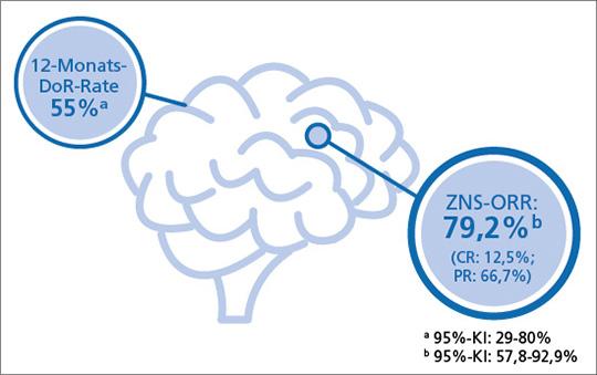 Abb. 2: Fast 80% der Patienten mit ROS1-Fusions-positivem NSCLC sprechen im ZNS auf Entrectinib an (mod. nach (1)).