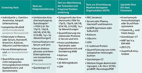 Erste Untersuchungen/Diagnostik beim MM
