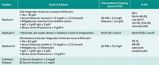 Durie-Salmon, ISS- und R-ISS-Klassifikationen