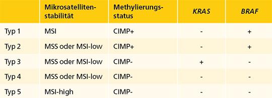 Tab. 1: CRC-Subtypen basierend auf unterschiedlichen Vorläuferläsionen bzw. Karzinogenese-Wegen.