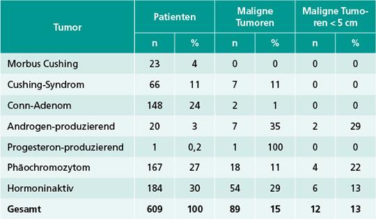 Tab. 1: Zusammenhang zwischen Hormonaktivität und Malignität der Nebennierentumoren bei 330 Patienten aus Düsseldorf (1992-2000), Neuss (2001-2006) und Berlin (2008-2020).