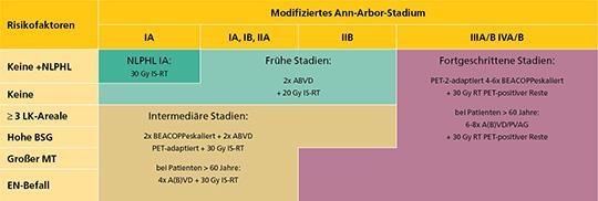 Tab. 1: Aktuelle stadienadaptierte Behandlung des Hodgkin-Lymphoms nach Risikogruppen analog GHSG (Bildrechte bei GHSG).