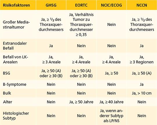 Tab. 2: Definition der Risikofaktoren in verschiedenen Forschungsgruppen für das Hodgkin-Lymphom (mod. nach [20]).