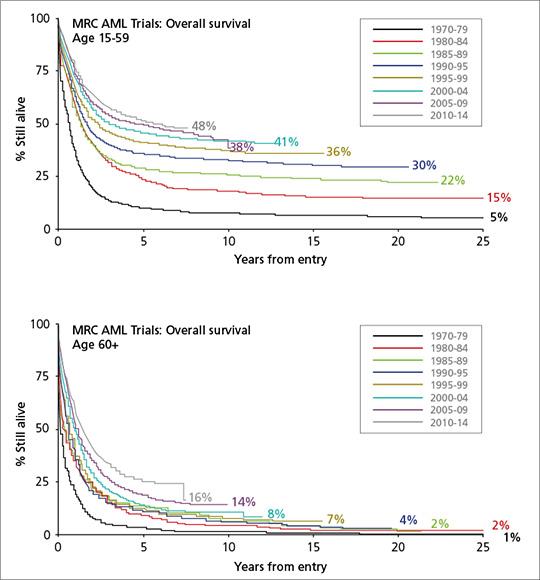 Abb. 1: Entwicklung des Gesamtüberlebens (OS) bei Patienten mit AML von 1970 bis 2014. OS-Entwicklung bei Patienten < 60 Jahre (oben) und 60+ Jahre mit AML am Beispiel der britischen Studiengruppe MRC (mod. nach (3)).