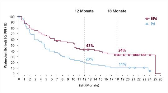 Abb. 1: Progressionsfreies Überleben (PFS) unter Elotuzumab, Pomalidomid und Dexamethason (EPd) vs. Pomalidomid und Dexamethason (Pd) in der ELOQUENT-3-Studie nach einem medianen Follow-up von mind. 18 Monaten (mod. nach (7)).