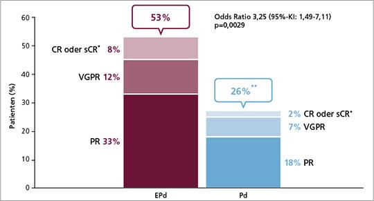 Abb. 2: ELOQUENT-3-Studie: ORR unter EPd und Pd im Vergleich (mod. nach (2, 7)).