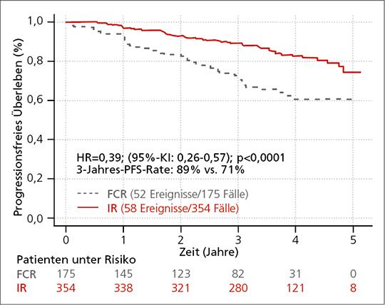 Abb. 1: Ibrutinib + Rituximab (IR) zeigte einen signifikanten Vorteil im progressionsfreien Überleben (PFS) gegenüber dem Standard FCR (Fludarabin, Cyclophosphamid, Rituximab) bei jüngeren CLL-Patienten (mod. nach (4)).