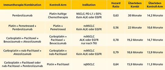 Übersicht über Chemoimmuntherapien beim NSCLC