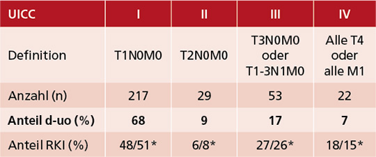 Tab. 2: VERSUS-Studie: Verteilung der UICC-Stadien bei 321 Patienten mit einem Nierenzellkarzinom (Diagnosezeitraum 5/2018-6/2020) im Vergleich zu Daten aus dem RKI (2016).
