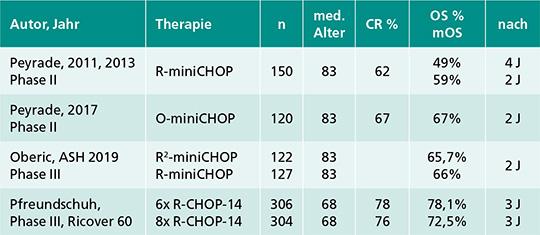R-CHOP und R-miniCHOP-Schemata im Vergleich