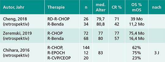Retrospektive Vergleiche von Anthrayzklin-haltigen und -freien Therapieschemata bei älteren Patienten mit DLBCL