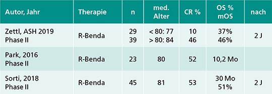 Bendamustin-Rituximab (R-Benda) bei älteren Patienten mit DLBCL