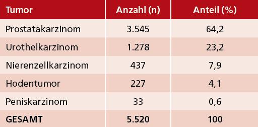 Tab. 1: VERSUS-Studie: Verteilung von 5.520 Patienten mit Erstdiagnose einer urologischen Tumorerkrankung (Diagnosezeitraum 5/2018-6/2020).
