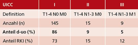 Tab. 2: VERSUS-Studie: Verteilung der UICC-Stadien bei 169 Patienten mit einem Hodentumor (Diagnosezeitraum 5/2018-6/2020) im Vergleich zu RKI-Daten (2016).