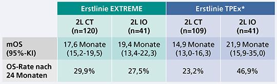 TPExtreme-Studie