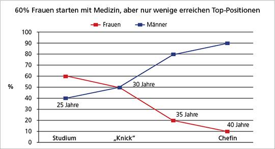 """Abb. 1: Karriereverlauf von Ärztinnen mit typischem """"Karriere-Knick"""" um das 30. Lebensjahr."""