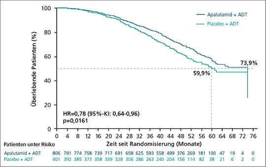 Abb. 1: Finale Analyse der SPARTAN-Studie: Signifikante Überlegenheit von Apalutamid/ADT vs. Placebo/ADT beim Gesamtüberleben (sekundärer Endpunkt) (mod. nach (1)).