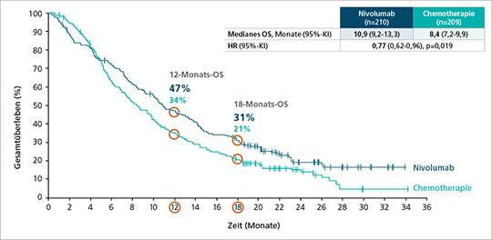 Abb. 1: Gesamtüberleben (OS) unter Nivolumab bei Patienten mit vorbehandeltem fortgeschrittenen ESCC (mod. nach (10)).