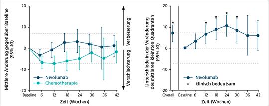 Abb. 2: Verbesserung der Lebensqualität unter Nivolumab im Vergleich zur Chemotherapie (mod. nach (10)).