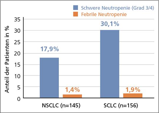 Abb. 1: NSCLC und SCLC: Kaum febrile Neutropenien unter Platin-basierten Therapien bei G-CSF-Prophylaxe mit Lipegfilgrastim (mod. nach (1, 2)).