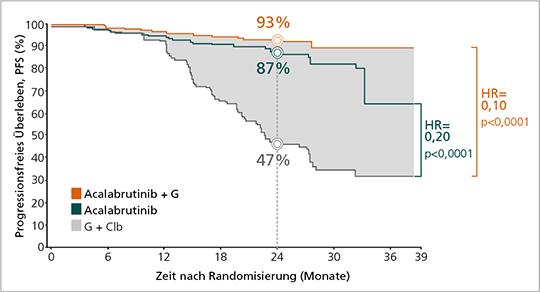 Abb. 2: ELEVATE TN: Verlängertes progressionsfreies Überleben mit Acalabrutinib +/- Obinutuzumab im Vergleich zu Chlorambucil + Obinutuzumab (mod. nach (7)).