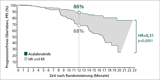 Abb. 3: ASCEND: Verlängertes progressionsfreies Überleben mit Acalabrutinib im Vergleich zu IdR bzw. BR, finale Analyse (mod. nach (8)).
