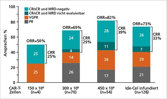 Abb. 3: Bis zu 73% der Patienten sprachen in der KarMMa-Studie auf Ide-Cel an (mod. nach (13)).