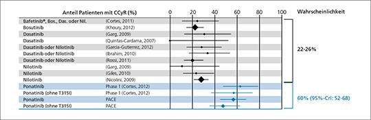 Abb. 1: Sequenzieller Einsatz von TKI der 2. Generation – Effektivität im Vergleich (mod. nach (5)).