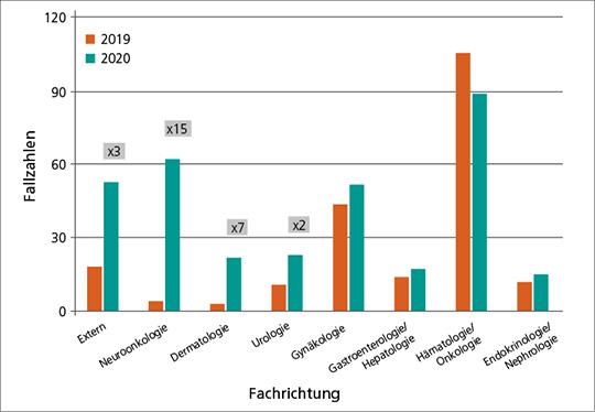 Abb. 2: An das MTB zugewiesene Patientenfälle nach Fachrichtung, Zeitraum 15.03.-30.09. für die Jahre 2019 (orange) und 2020 (grün) mit den größten Wachstumsfaktoren (graue Kästen) der Fachrichtungen.