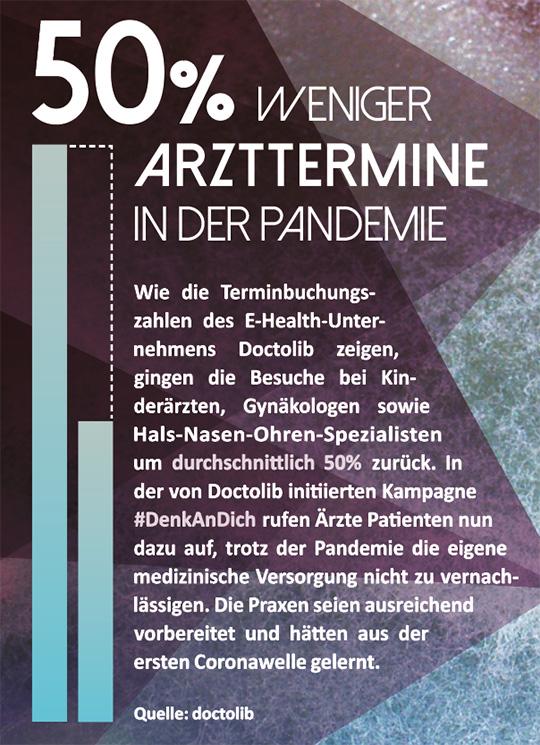 Netzfund: Rücklauf der Arzttermine in Pandemie